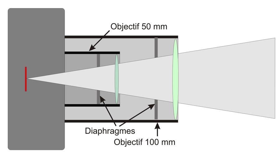 À même ouverture, le trou du diaphragme est plus grand pour un objectif de plus grande focale